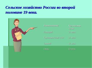 Сельское хозяйство России во второй половине 19 века.