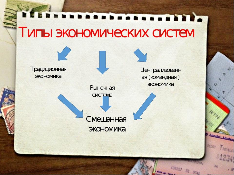 Типы экономических систем Традиционная экономика Централизованная (командная...