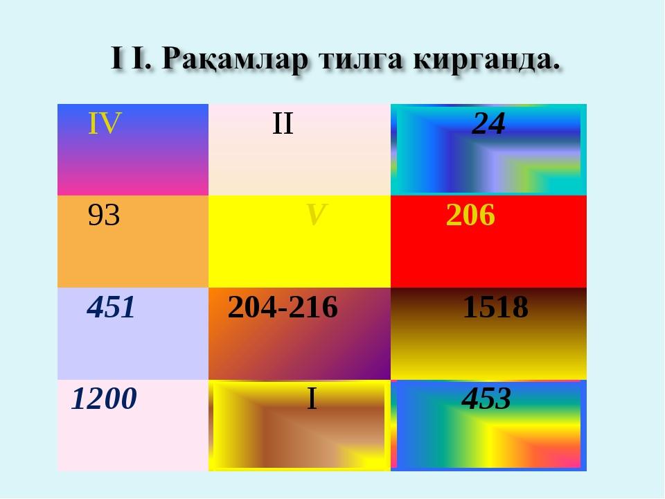 IV  II 24 93 V 206 451 204-216  1518 1200 I 453