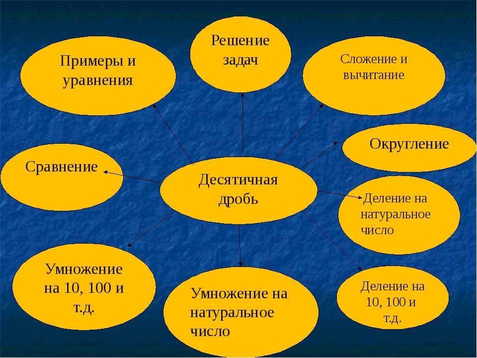 Десятичная дробь Примеры и уравнения Решение задач Сложение и вычитание Округ...