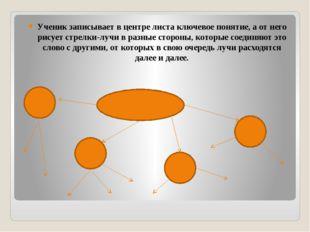 Ученик записывает в центре листа ключевое понятие, а от него рисует стрелки-л