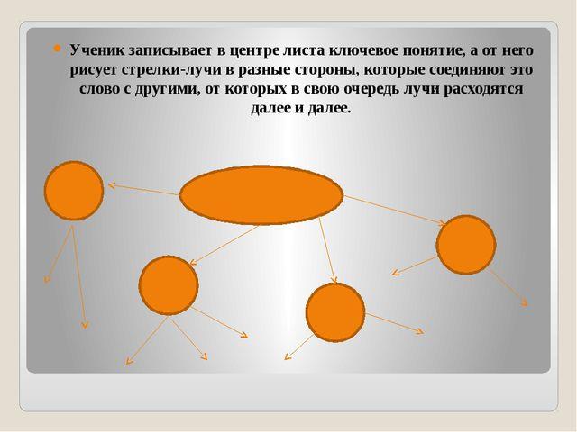 Ученик записывает в центре листа ключевое понятие, а от него рисует стрелки-л...