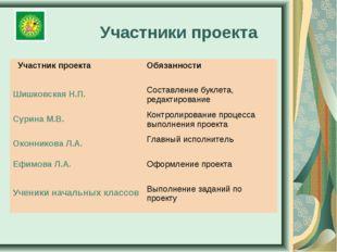 Участники проекта Участник проекта Обязанности Шишковская Н.П. Составление