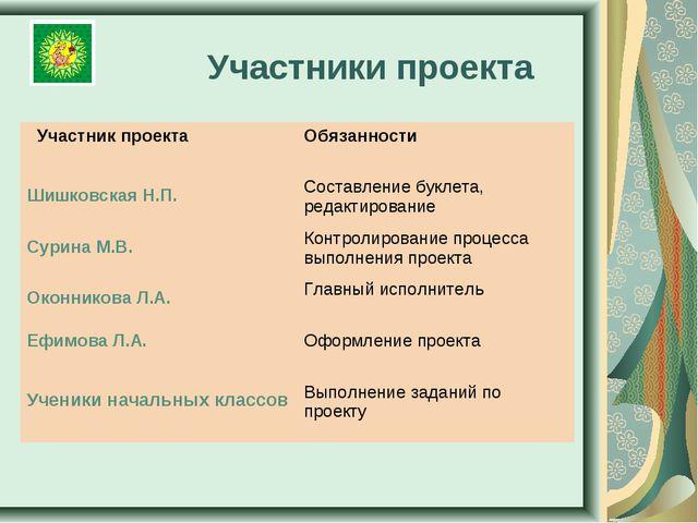 Участники проекта Участник проекта Обязанности Шишковская Н.П. Составление...