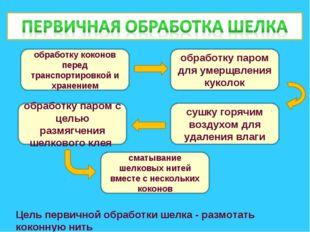 обработку коконов перед транспортировкой и хранением обработку паром для умер