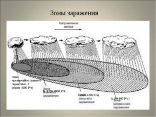 Зоны заражения зона чрезвычайно сильного заражения Г (более 4000 Р/ч) В (120