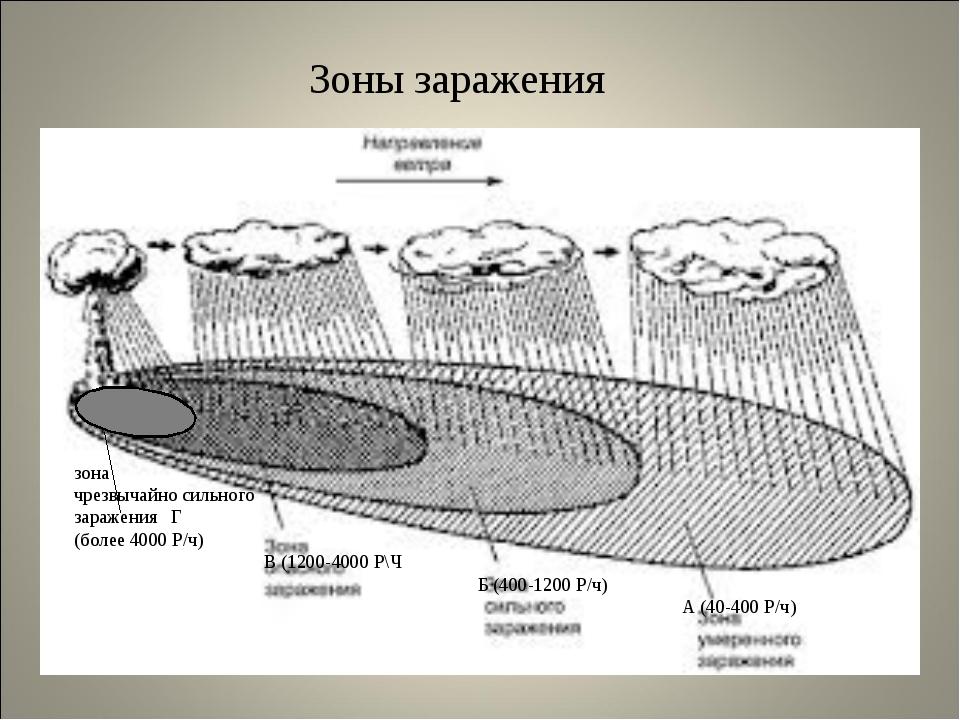 Зоны заражения зона чрезвычайно сильного заражения Г (более 4000 Р/ч) В (120...