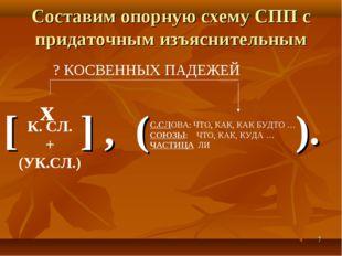 * Составим опорную схему СПП с придаточным изъяснительным [ ] , ( ). К. СЛ. +