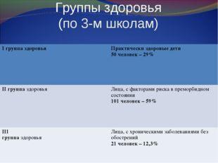 Группы здоровья (по 3-м школам) I группа здоровьяПрактически здоровые дети 5