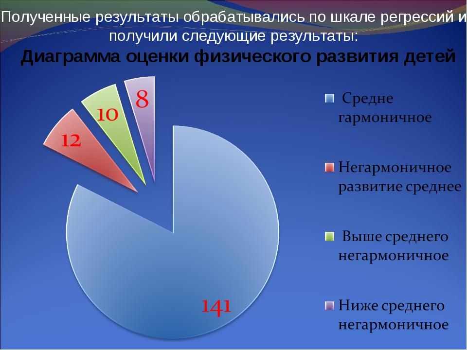 Полученные результаты обрабатывались по шкале регрессий и получили следующие...