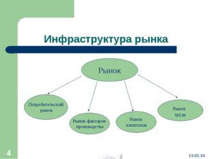 Инфраструктура рынка Рынок Потребительский рынок Рынок факторов производства