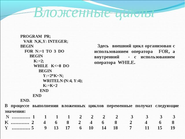 Вложенные циклы PROGRAM PR; VAR N,K,Y: INTEGER; BEGIN FOR N:=1 TO 3 DO BEGIN...