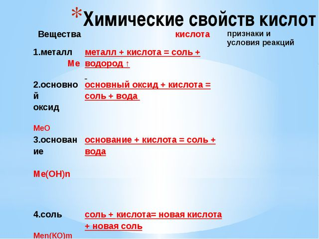 Химические свойств кислот Вещества кислота признаки и условия реакций 1.метал...