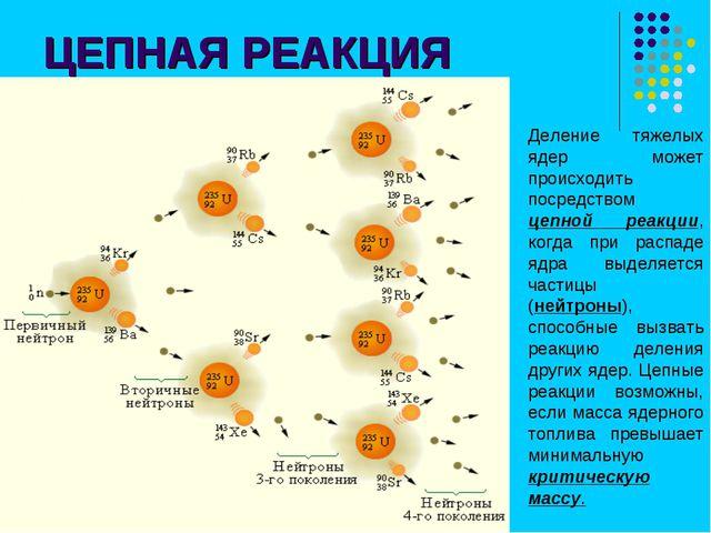 ЦЕПНАЯ РЕАКЦИЯ Деление тяжелых ядер может происходить посредством цепной реак...