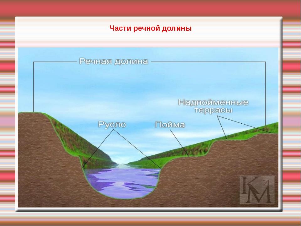 Части речной долины