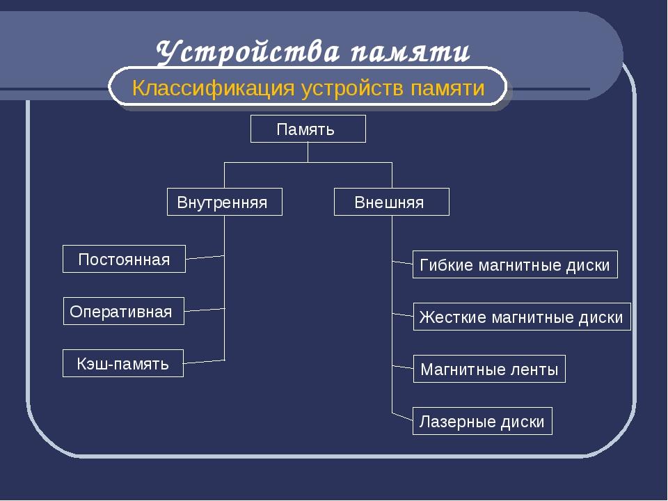 Память Внутренняя Внешняя Постоянная Оперативная Кэш-память Гибкие магнитные...