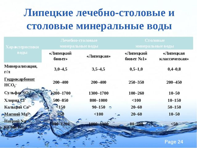 Липецкие лечебно-столовые и столовые минеральные воды Характеристики воды Ле...