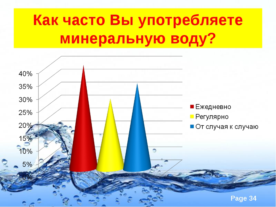Как часто Вы употребляете минеральную воду? Page *