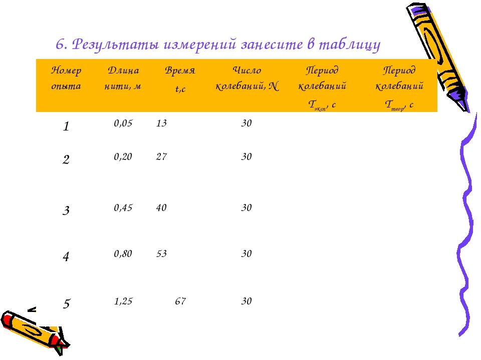 6. Результаты измерений занесите в таблицу Номер опытаДлина нити, мВремя t,...