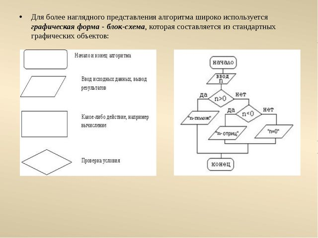 Для более наглядного представления алгоритма широко используется графическая...
