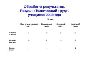 Обработка результатов. Раздел «Технический труд». учащиеся 2008года Этапы Под