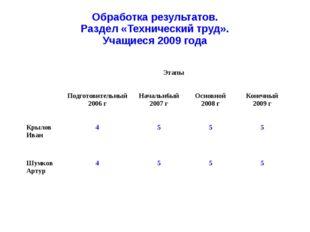 Обработка результатов. Раздел «Технический труд». Учащиеся 2009 года Этапы По