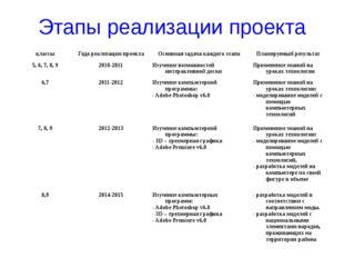Этапы реализации проекта классы Года реализации проекта Основная задача каждо