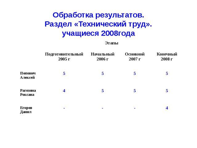 Обработка результатов. Раздел «Технический труд». учащиеся 2008года Этапы Под...
