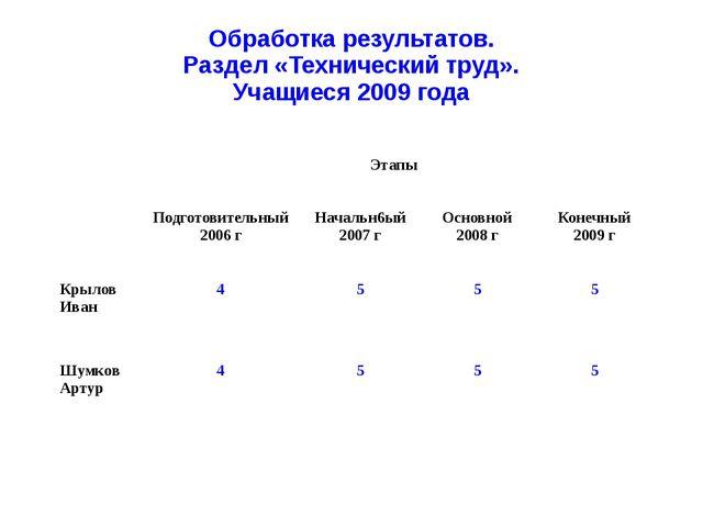 Обработка результатов. Раздел «Технический труд». Учащиеся 2009 года Этапы По...