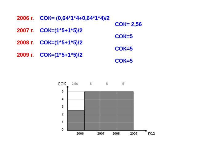2006 г. СОК= (0,64*1*4+0,64*1*4)/2 СОК= 2,56 2007 г. СОК=(1*5+1*5)/2 СОК=5 20...
