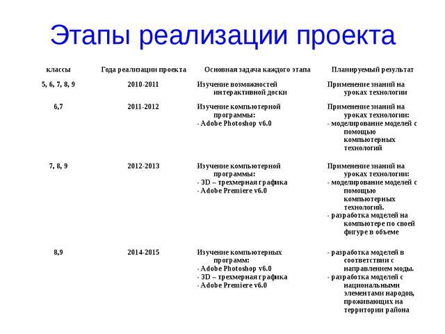 Этапы реализации проекта классы Года реализации проекта Основная задача каждо...