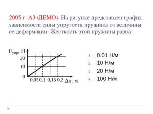 2005 г. А3 (ДЕМО). На рисунке представлен график зависимости силы упругости п