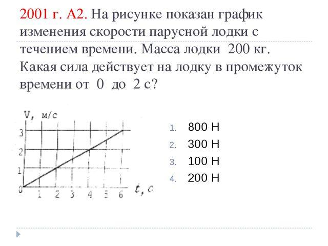 2001 г. А2. На рисунке показан график изменения скорости парусной лодки с теч...