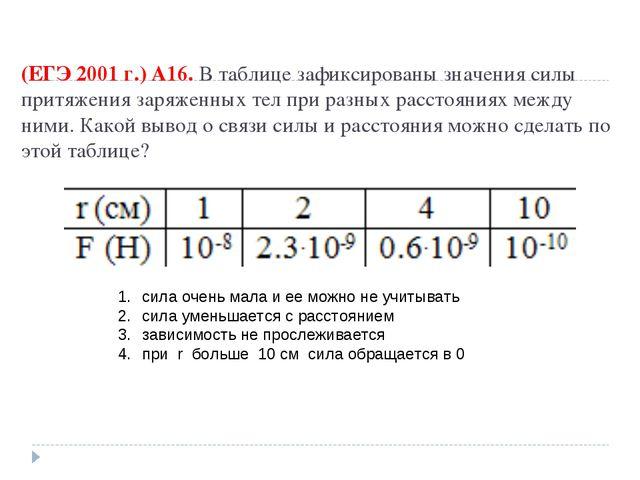 (ЕГЭ 2001 г.) А16. В таблице зафиксированы значения силы притяжения заряженны...