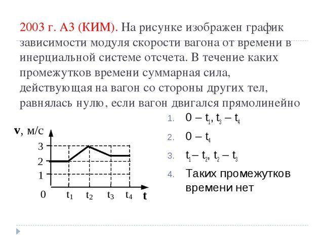 2003 г. А3 (КИМ). На рисунке изображен график зависимости модуля скорости ваг...