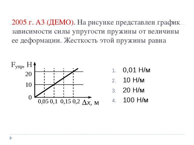 2005 г. А3 (ДЕМО). На рисунке представлен график зависимости силы упругости п...