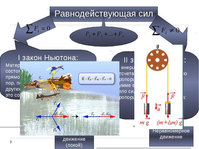 Равнодействующая сил I закон Ньютона: Материальная точка сохраняет состояние...