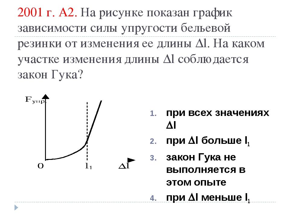 2001 г. А2. На рисунке показан график зависимости силы упругости бельевой рез...