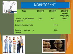 МОНИТОРИНГ Года 2012/2013 2013/2014 2014/2015 (первое полугодие) Качество по
