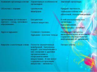 Строение растительной клетки: органоиды клетки. Название органоида клетки Ха