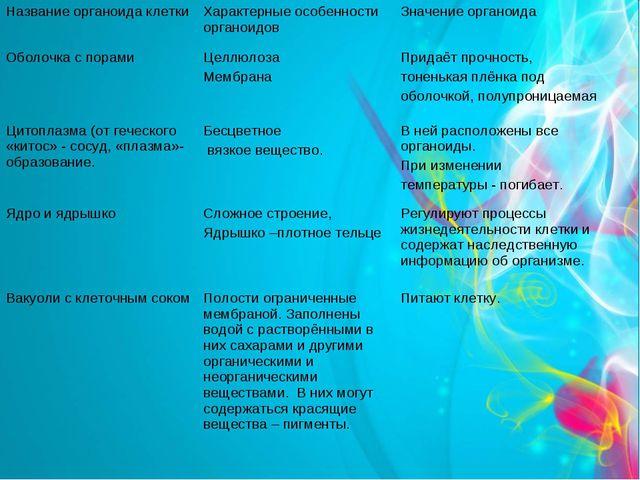 Строение растительной клетки: органоиды клетки. Название органоида клетки Ха...