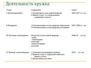 Деятельность кружка ЭтапыСодержание Сроки I Организационный1 Организация у