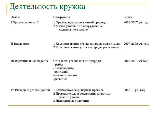 Деятельность кружка ЭтапыСодержание Сроки I Организационный1 Организация у...
