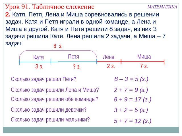 2. Катя, Петя, Лена и Миша соревновались в решении задач. Катя и Петя играли...