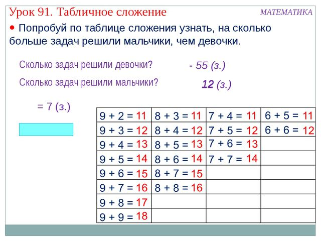  Попробуй по таблице сложения узнать, на сколько больше задач решили мальчик...