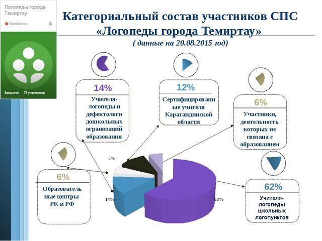12% Сертифицированные учителя Карагандинской области 6% Участники, деятельно...