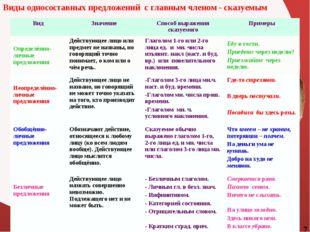 Виды односоставных предложений с главным членом - сказуемым 7 ВидЗначениеСп