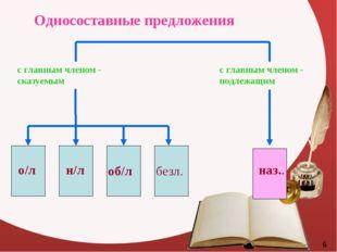 Односоставные предложения с главным членом - сказуемым с главным членом - под