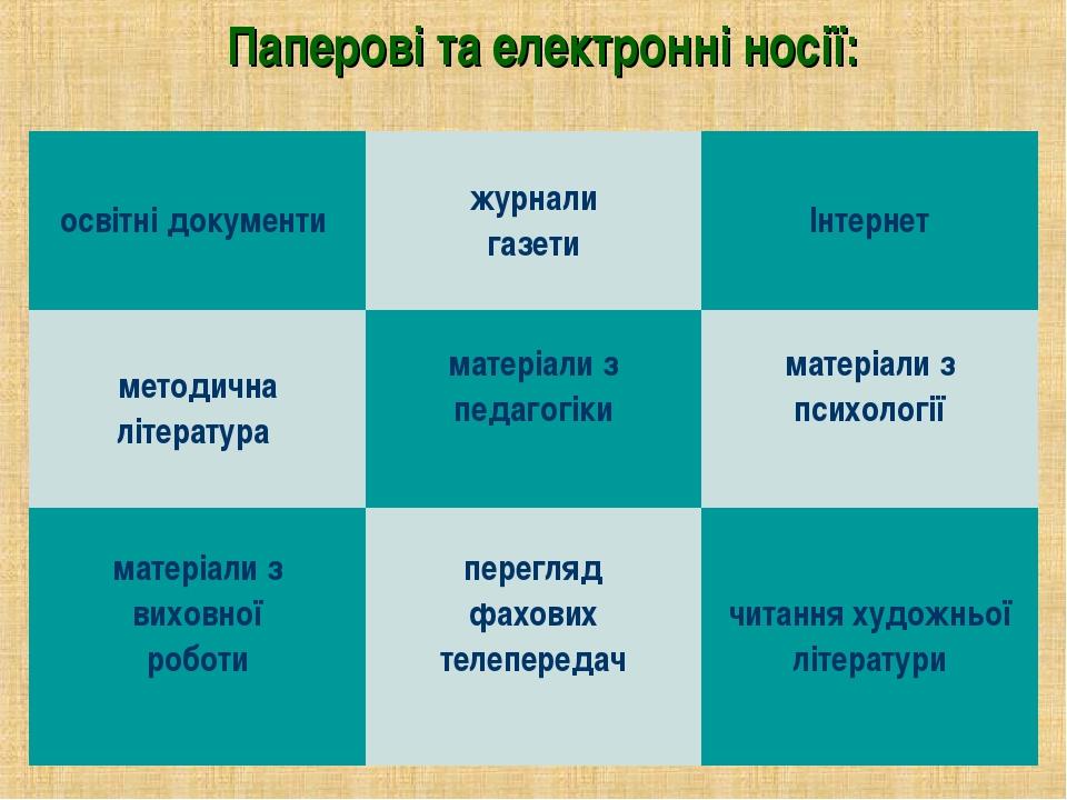 Паперові та електронні носії: освітні документи журнали газетиІнтернет мето...