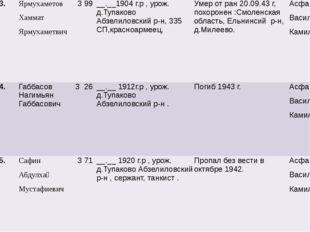 3. Ярмухаметов Хаммат Ярмухаметвич 3 99 __.__1904г.р,урож.д.ТупаковоАбзелило